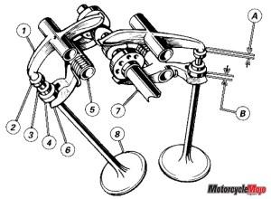 Diagram of how Desmo engine works